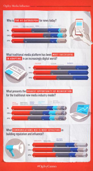 sondaggio facebook